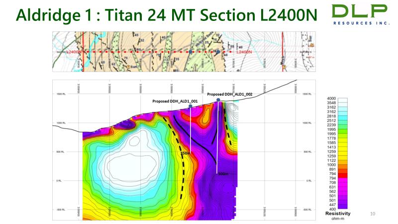 Aldridge 1: Titan 24 MT Section L2400N